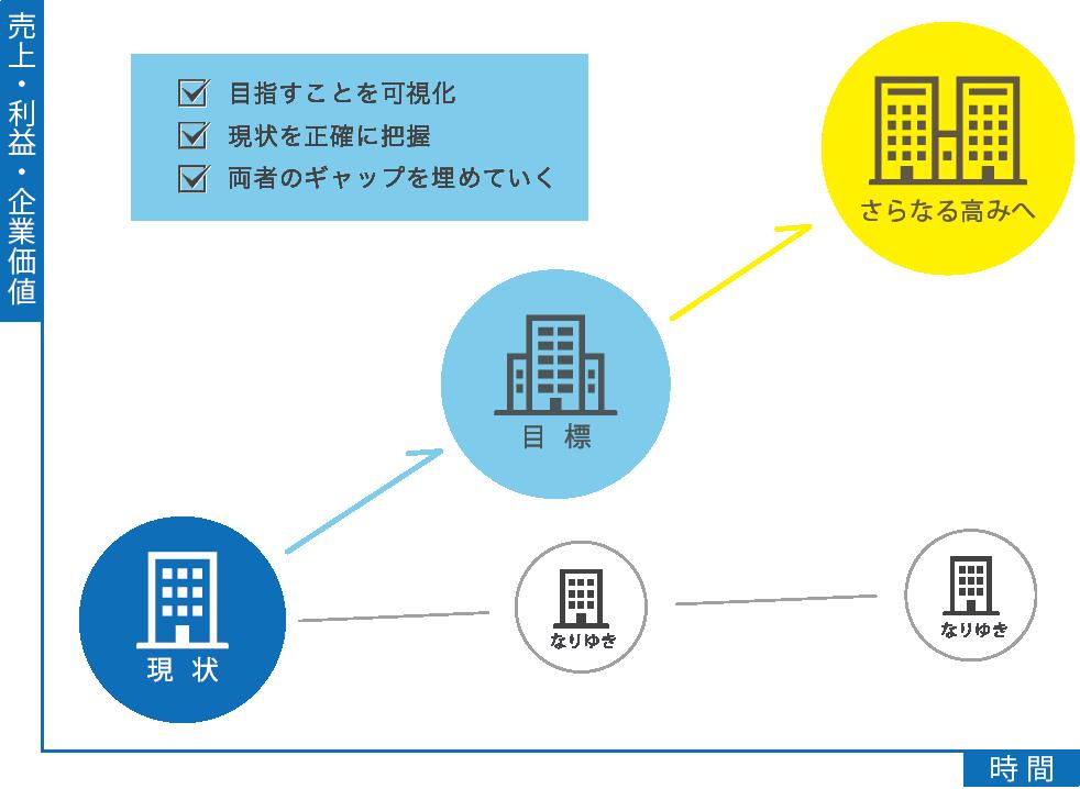 KMSのサービス導入により実現を目指す方向性